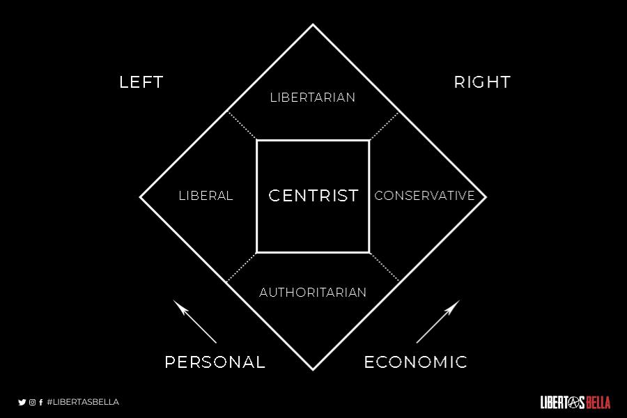 Libertarian vs Liberal Nolan Chart