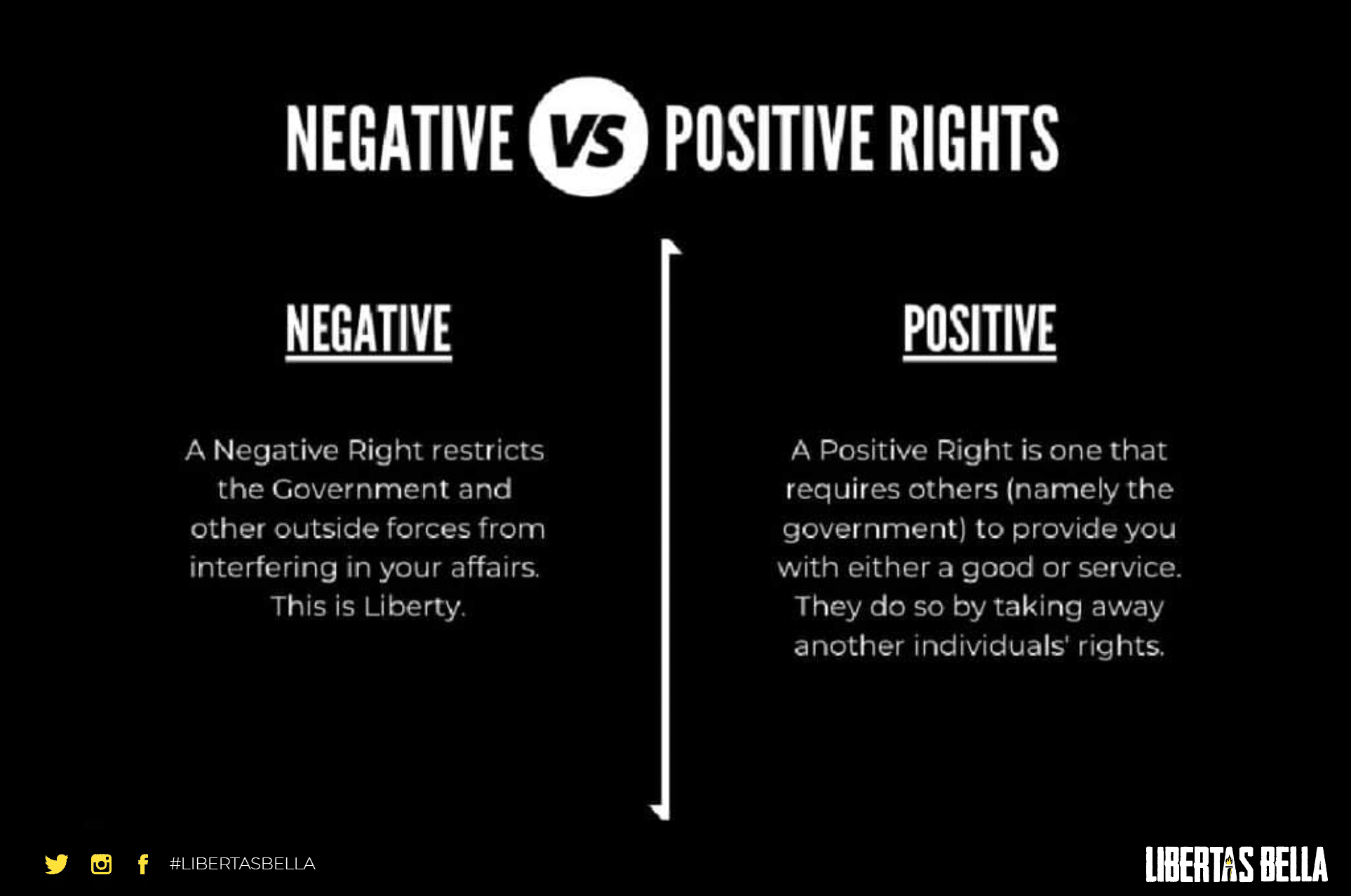 negative vs positive rights
