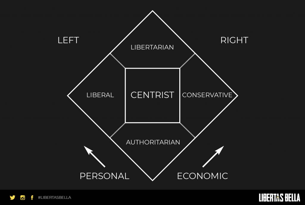 Libertarian ve republican - the nolan chart